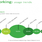 Les 21 statistiques surprenantes de la génération Y et leurs impacts pour l'entreprise